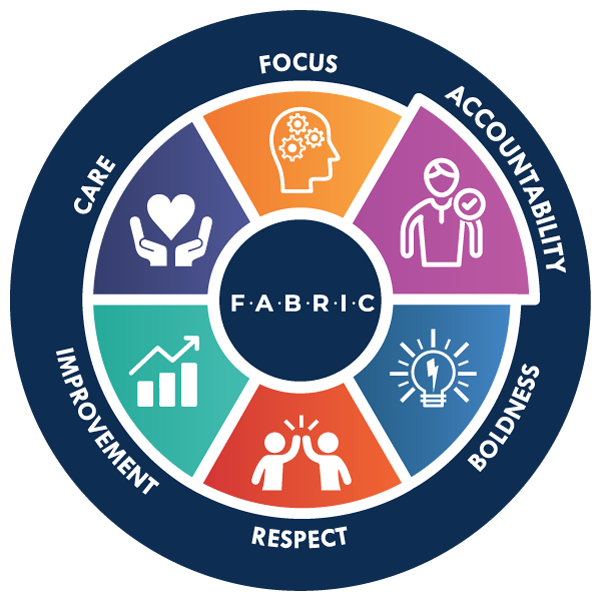 accountability Wheel